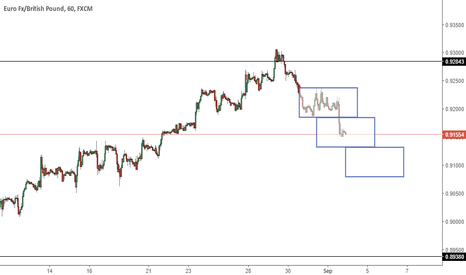 EURGBP: EURGBP - Bearish rectangle in progress