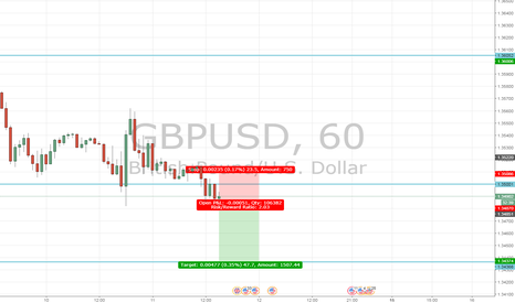 GBPUSD: continuation of GBP/USD moving lower