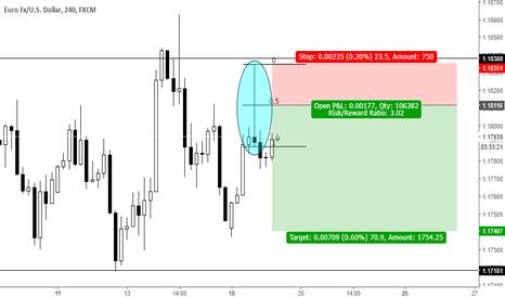 EURUSD: Short term trend continuation pin bar