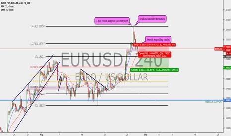 EURUSD: EURUSD sell opportunity !