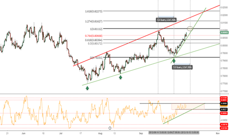 EURGBP: 1st LONG TARGET  in SIGHT !