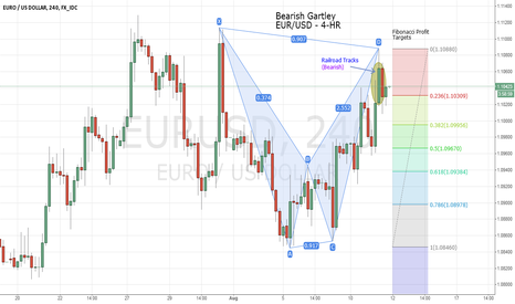 EURUSD: Bearish Gartley - 4-hr., EUR/USD