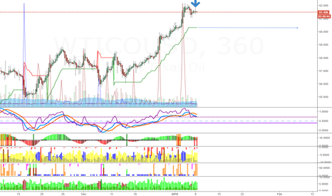 WTICOUSD: Sell USOIL for a quick retracement