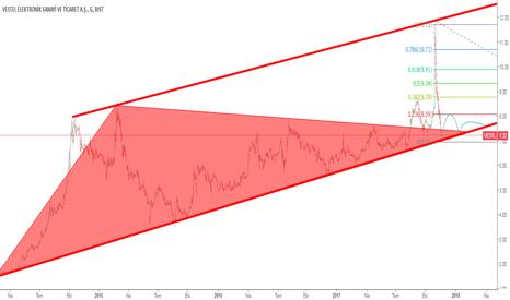 VESTL: fibo%0.236 tepkı8.09 üçgen alt yatay destek stoploss
