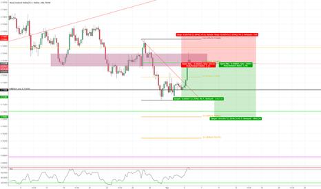 NZDUSD: 4 Hour Bearish trend continuation trade