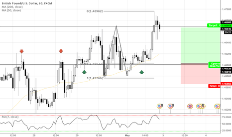 GBPUSD: 2786 AT STRUCTURE + IMPORTANT PSY. LEVEL