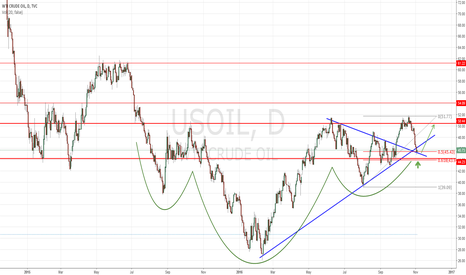 USOIL: USOIL Long Setup - Bulls seem to be exhausted.