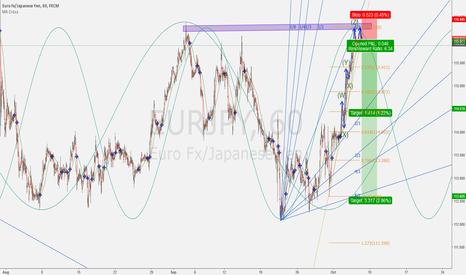 EURJPY: EUR/JPY short at the market