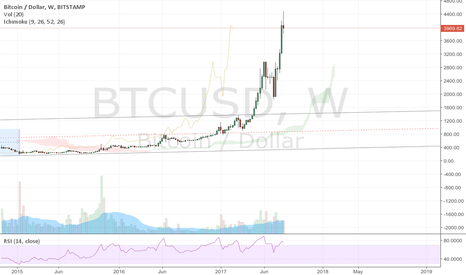 BTCUSD: Great sell off on Bitcoin. (Watch weekly close)