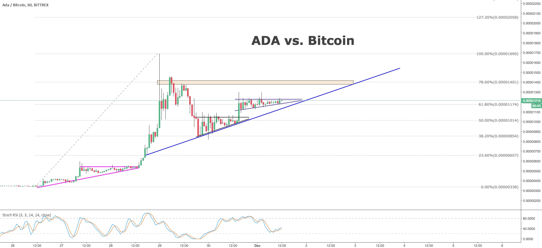 ADA vs. Bitcoin