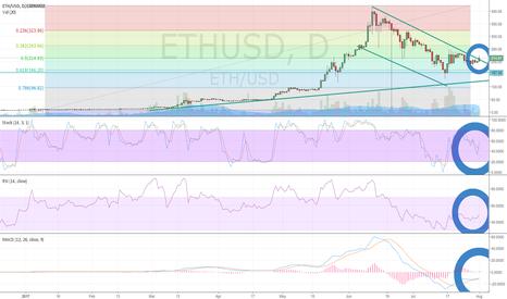 ETHUSD: Ethereum (ETH/USD) Breaking Downchannel Resistance Ahead of Fork