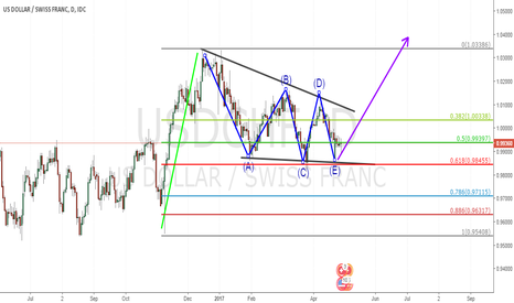 USDCHF: Possible daily wave structure for USDCHF