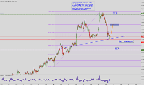 AUDJPY: audjpy buying opportunity