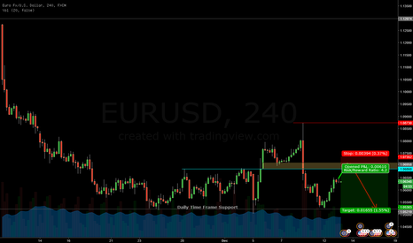 EURUSD: EURUSD - Short Setting up.