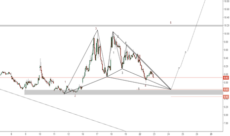 UVXY: UVXY(15m). Possible KoD, Bullish Gartley, Butterfly.