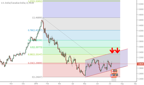 USDCAD: USDCAD SHORT IN FUTURE