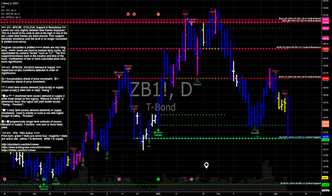 ZB1!: 30 Year T Bond at support