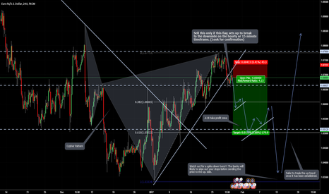 EURUSD: EUR/USD potential move to the downside.