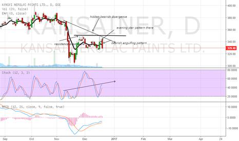 KANSAINER: short the stock