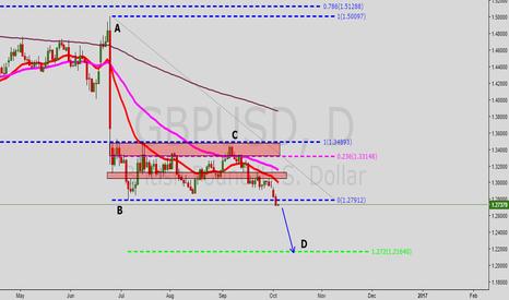 GBPUSD: GBP/USD Long Term Outlook.