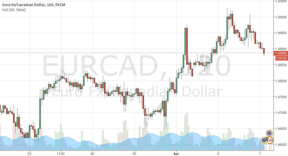 EURCAD .. Expecting more fallout...
