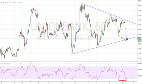 UNIONBANK: Triangle/ divergence may trigger a long