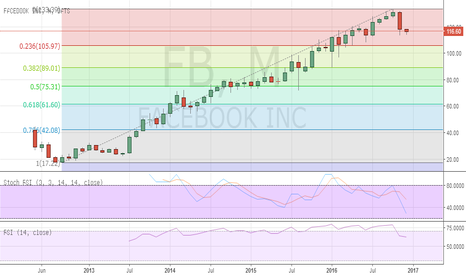 FB: Facebook remains under long term pressure