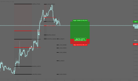 EURUSD: EURUSD: Bullish entry at the AB=CD pattern completion