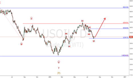 USOIL: Oil going higher