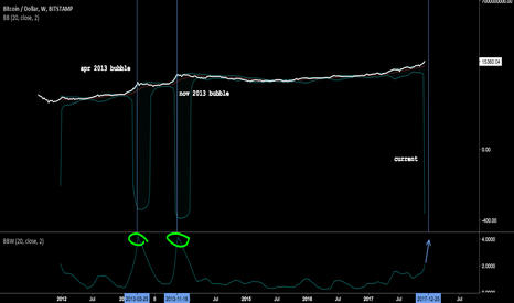 BTCUSD: Hold onto your butts