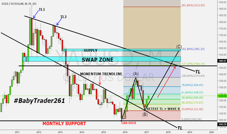 XAUUSD: GOLD MONTHLY VIEW