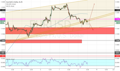 EURUSD: EURUSD path for the nfp if expectations aren't right on.(reed c)