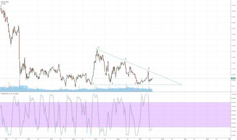 C6L: Singapore SIA Descending Triangle