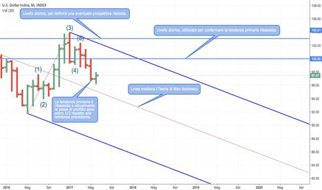 DXY: Tendenza primaria e punti di riferimento per il Dollar Index