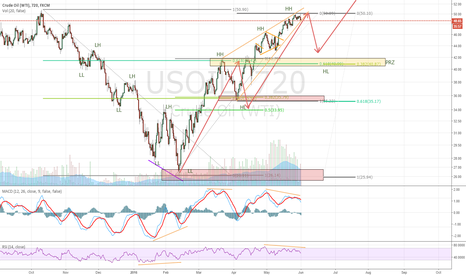 USOIL: Oil going for a correction