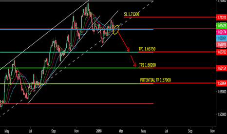EURNZD: Possible Scénario Selling EurNzd
