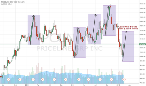 PCLN: PCLN symmetry around earnings