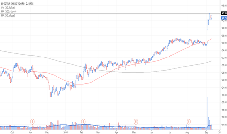 SE: SE Bullish Consolidation