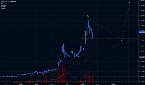 XRPEUR: XRP - waiting for wave 5