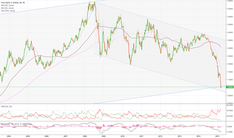 EURUSD: Long term support broken on the weekly chart EUR/USD