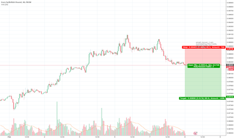 EURGBP: small mover I am overstating this trade, should revise