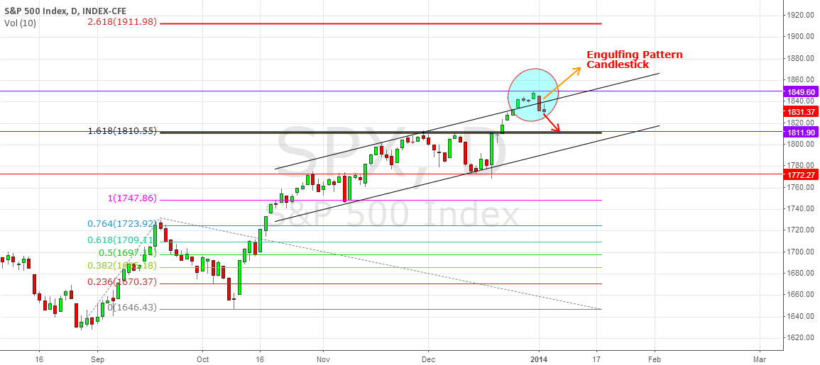 Analysis for S&P500 next week.