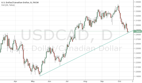 USDCAD: USDCAD: Buy here to target 1.2970