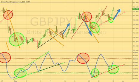 GBPJPY: Long at the bounce.