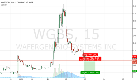WGBS: $WGBS short position