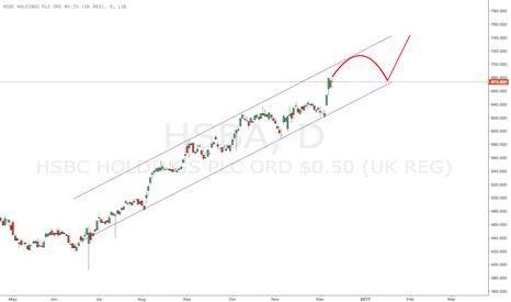 HSBA: $HSBC (HSBA.L) seems to like curve-shaped tops