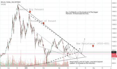 BTCUSD: BTC Update, we are in range bound. Close to the bull market