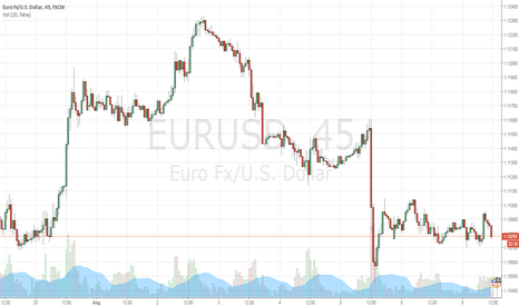 EURUSD: eurodoll