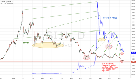 SI1!: Is Bitcoin Following the path of Silver?