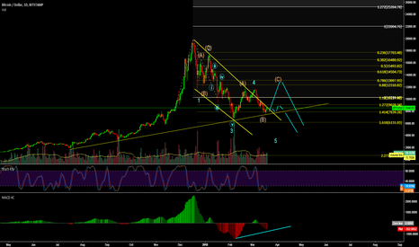 BTCUSD: BTCUSD, 5th Wave not completed yet!